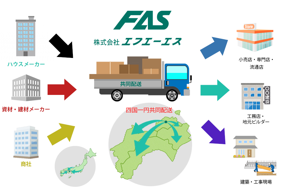 FASの物流